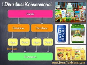 Distribusi-Konvensional