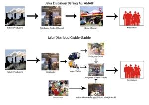 jalur-distribusi-gadde2-Copy